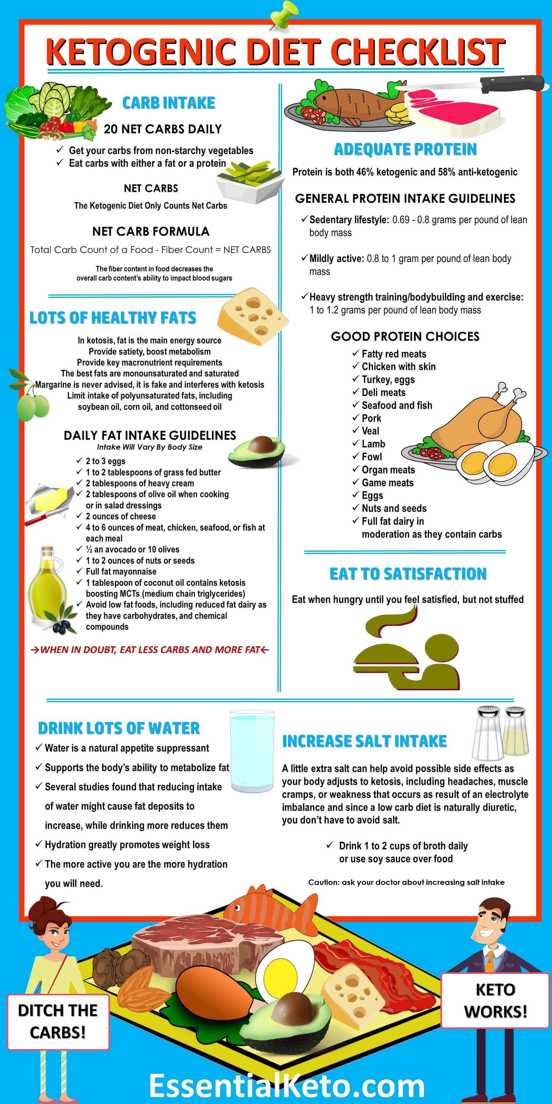 Ketogenic Diet Foods Checklist Infographic