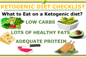 Ketogenic Diet Checklist