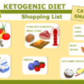 Keto Diet Food Shopping List