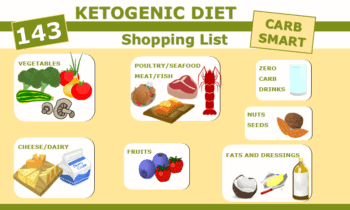 Ketogenic Diet Foods Shopping List