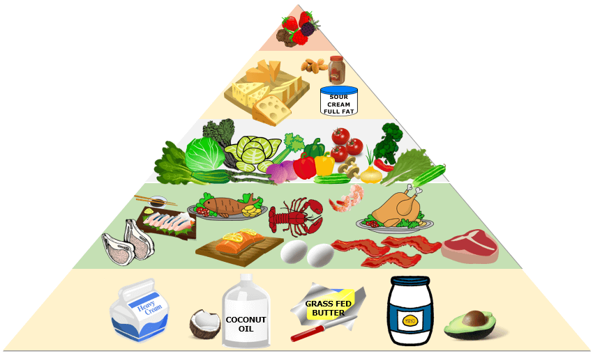 Ketogenic food pyramid