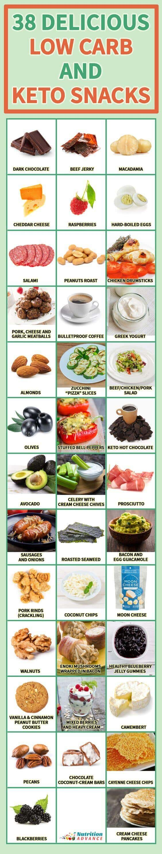 5 Low-Carbs Snacks!