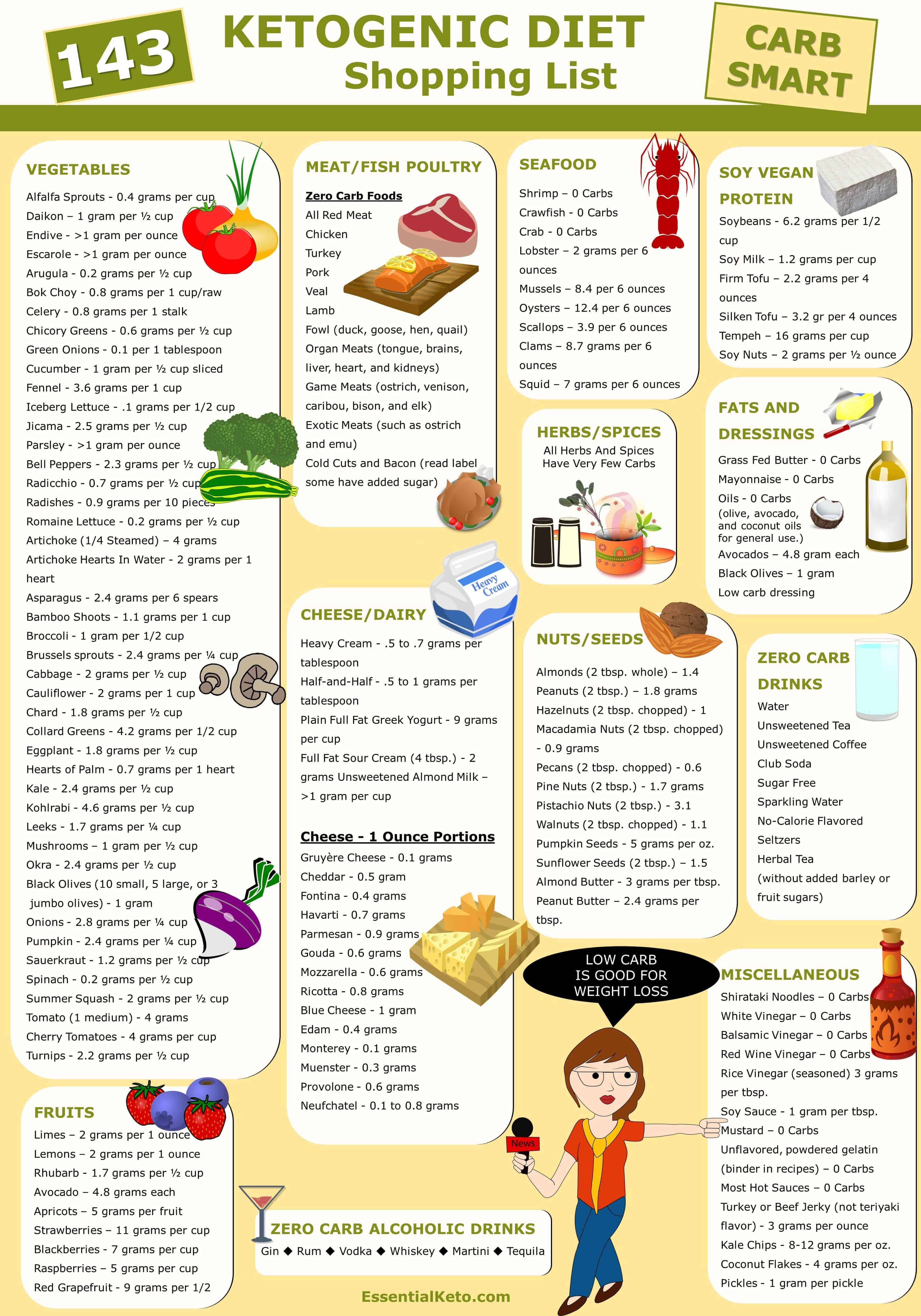 Guide To Whole Foods Diet