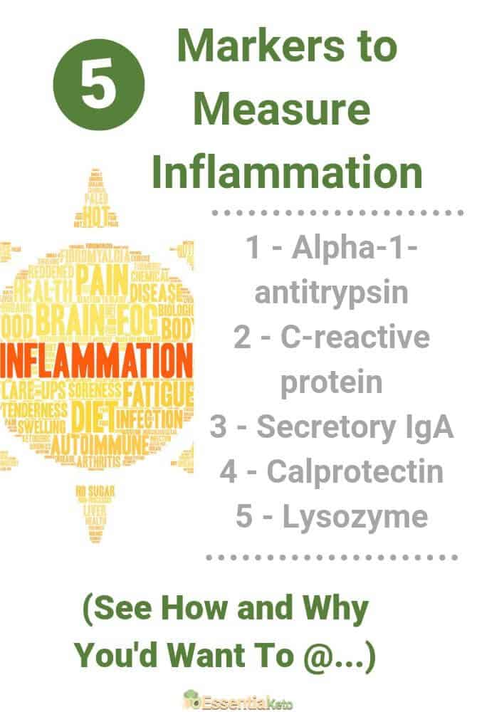 Markers to Measure Inflammation