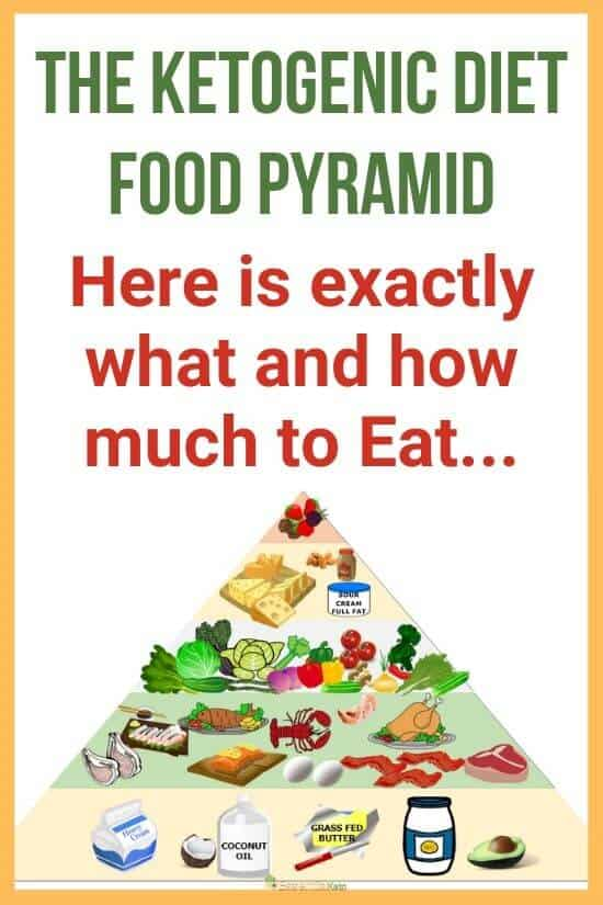 The Ketogenic Diet Food Pyramid an Illustration of what to eat